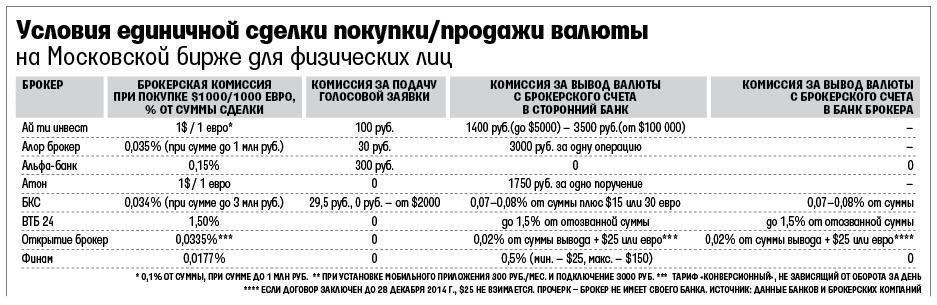 Курсы валют втб 24 на сегодня