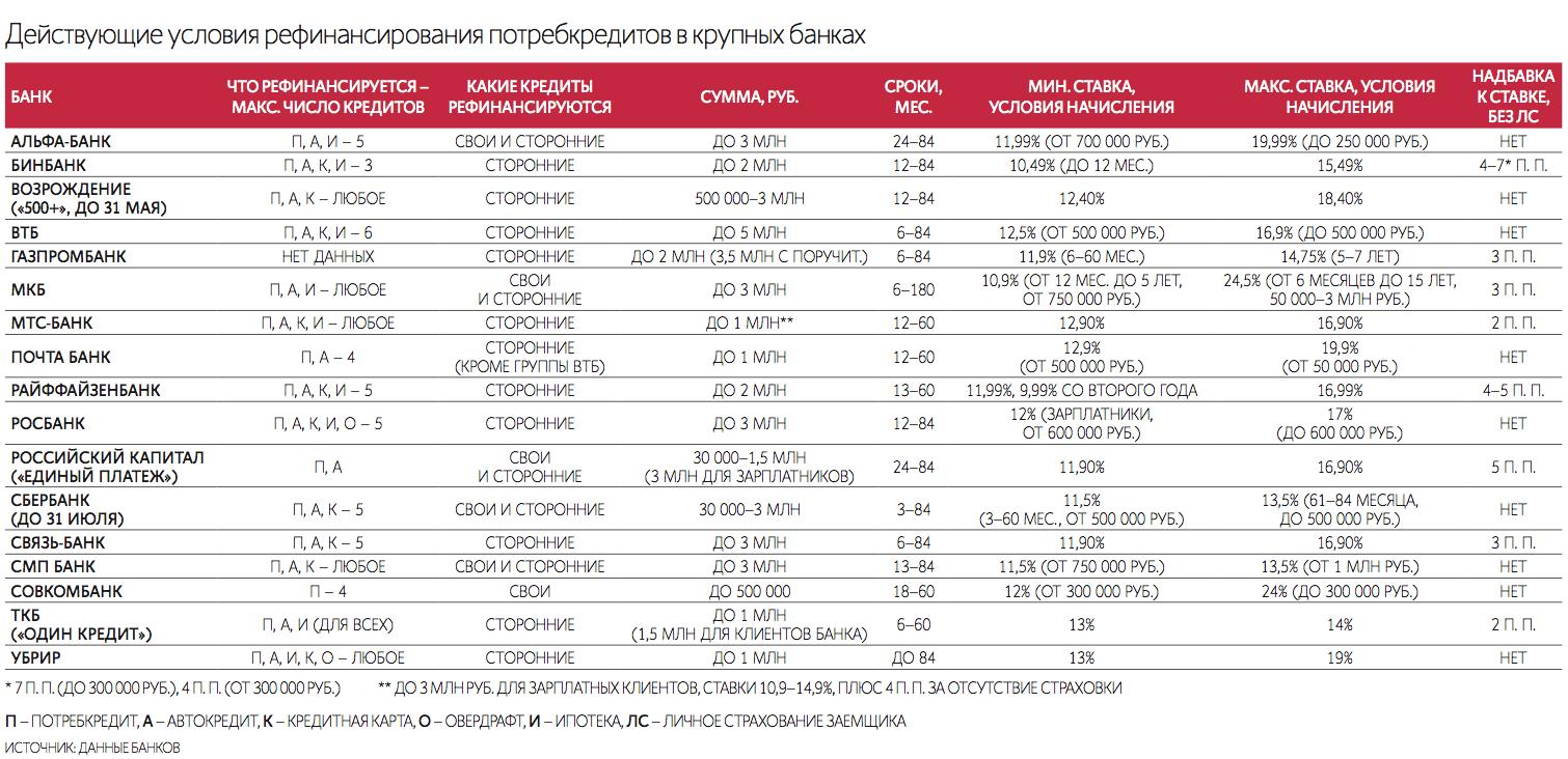 кредит 16 процентов частный займ под расписку тольятти