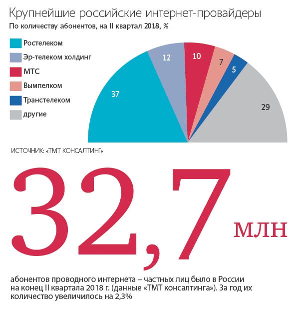 ростелеком курск официальный сайт тарифы на интернет и телевидение 2020 кредит для малого бизнеса смоленск