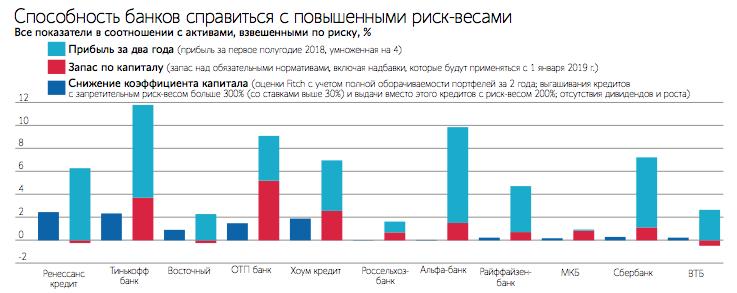 коэффициент риска кредитного портфеля банка какой процент на второй кредит в манивео