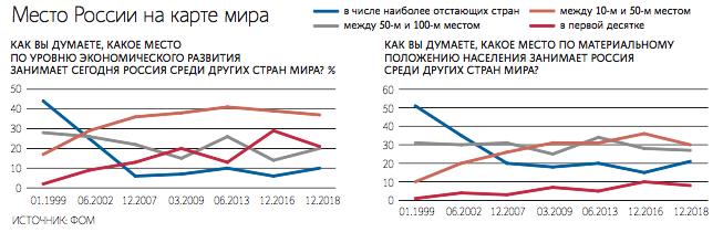 Россия занимает более